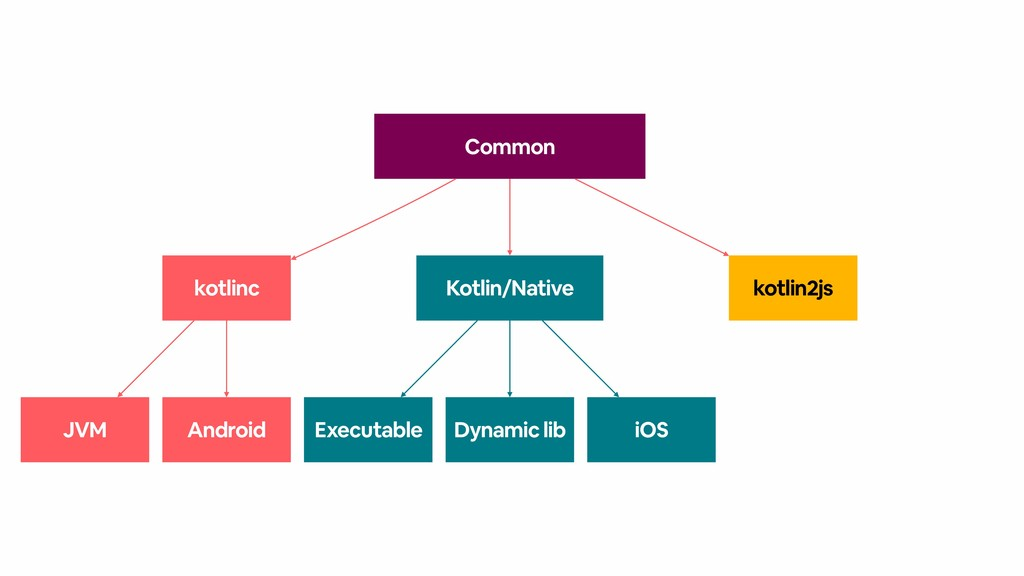 Common Kotlin/Native Dynamic lib iOS Executable...