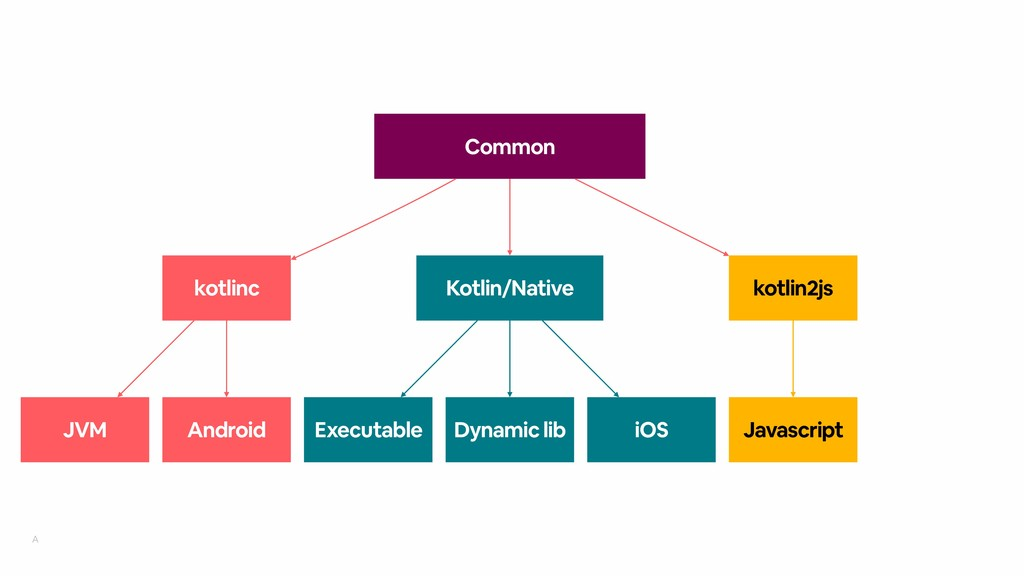 A Common Kotlin/Native Dynamic lib iOS Executab...