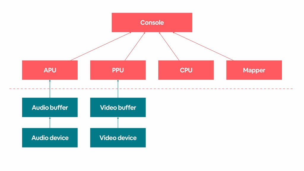 Console APU PPU CPU Mapper Audio buffer Video b...