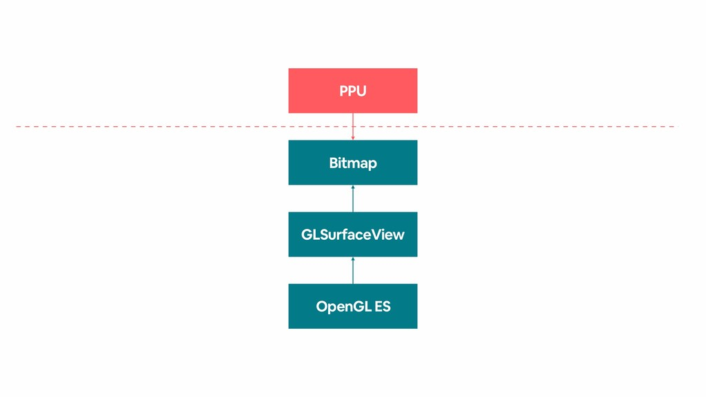 PPU Bitmap OpenGL ES GLSurfaceView