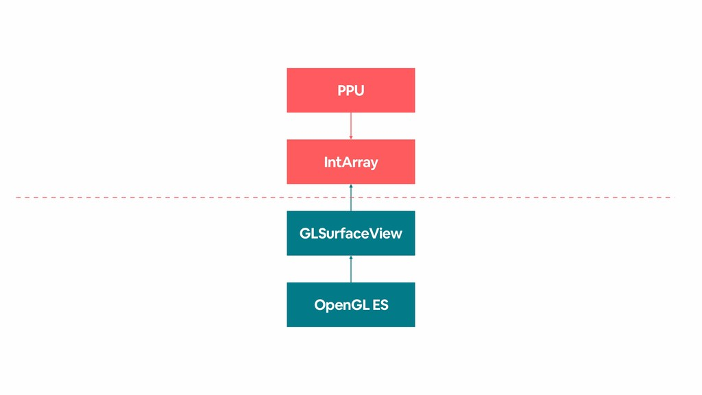 PPU IntArray OpenGL ES GLSurfaceView