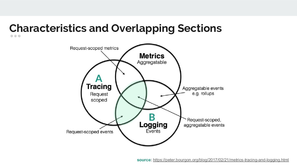 Characteristics and Overlapping Sections source...