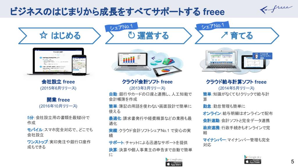 ビジネスのはじまりから成長をすべてサポートする freee 5 簡単:知識がなくても1クリック...