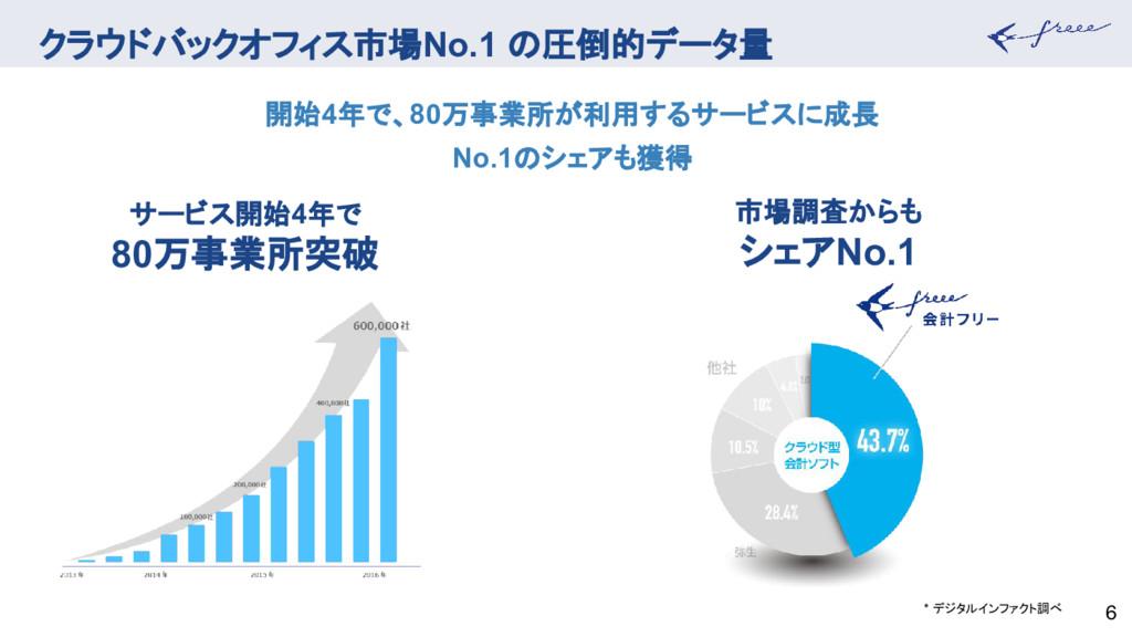 クラウドバックオフィス市場No.1 の圧倒的データ量 6 サービス開始4年で 80万事業所突破...