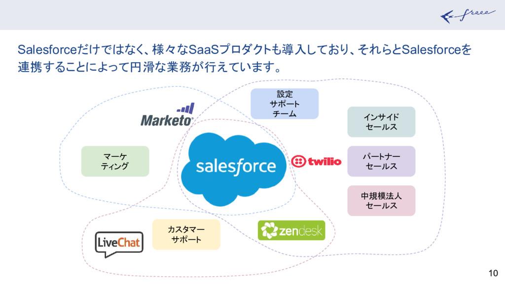 10 Salesforceだけではなく、様々なSaaSプロダクトも導入しており、それらとSal...
