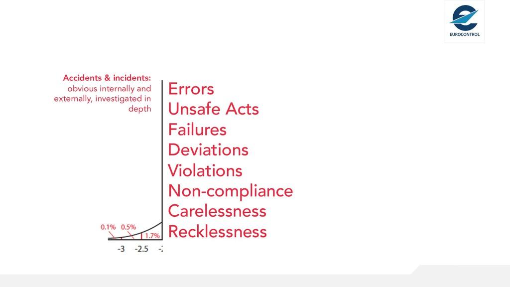 Errors Unsafe Acts Failures Deviations Violatio...