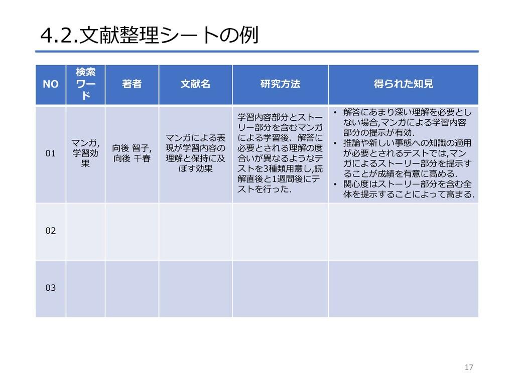 4.2.文献整理シートの例 17 NO 検索 ワー ド 著者 文献名 研究方法 得られた知見 ...