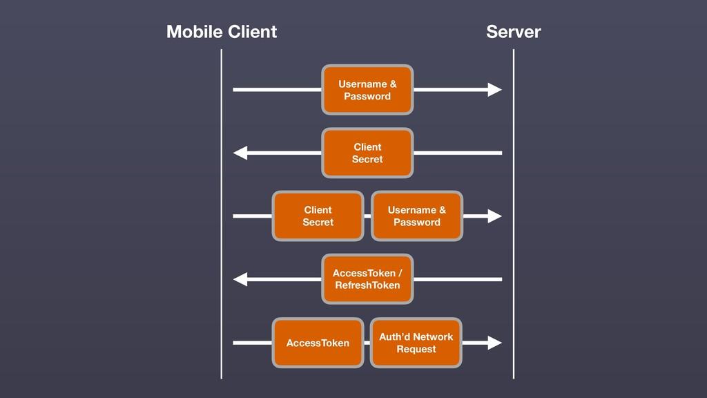 Mobile Client Username & Password Server Client...