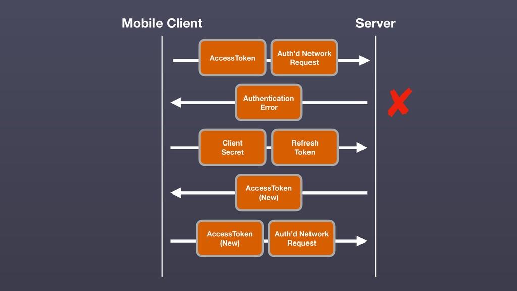 Mobile Client Server Auth'd Network Request Acc...