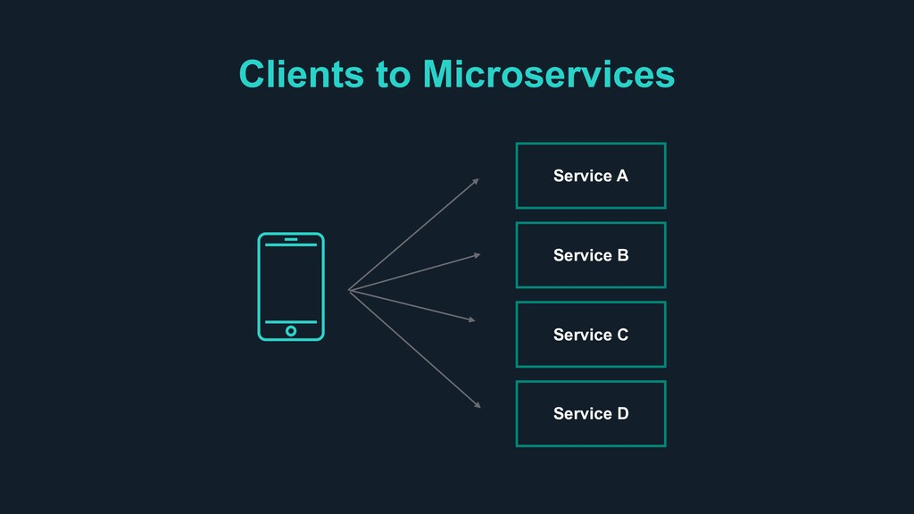 Clients to Microservices Service A Service B Se...