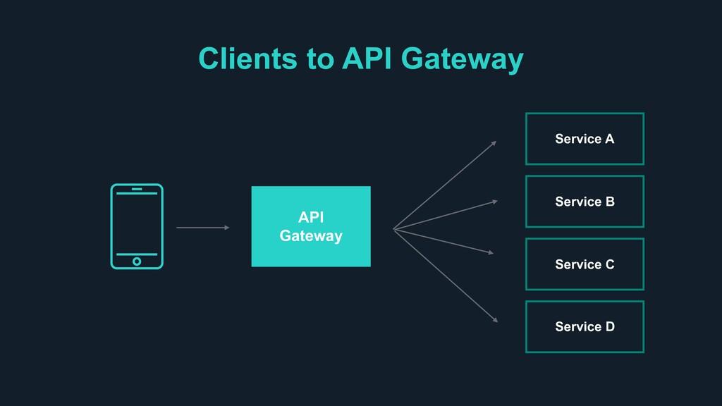 Clients to API Gateway Service A Service B Serv...