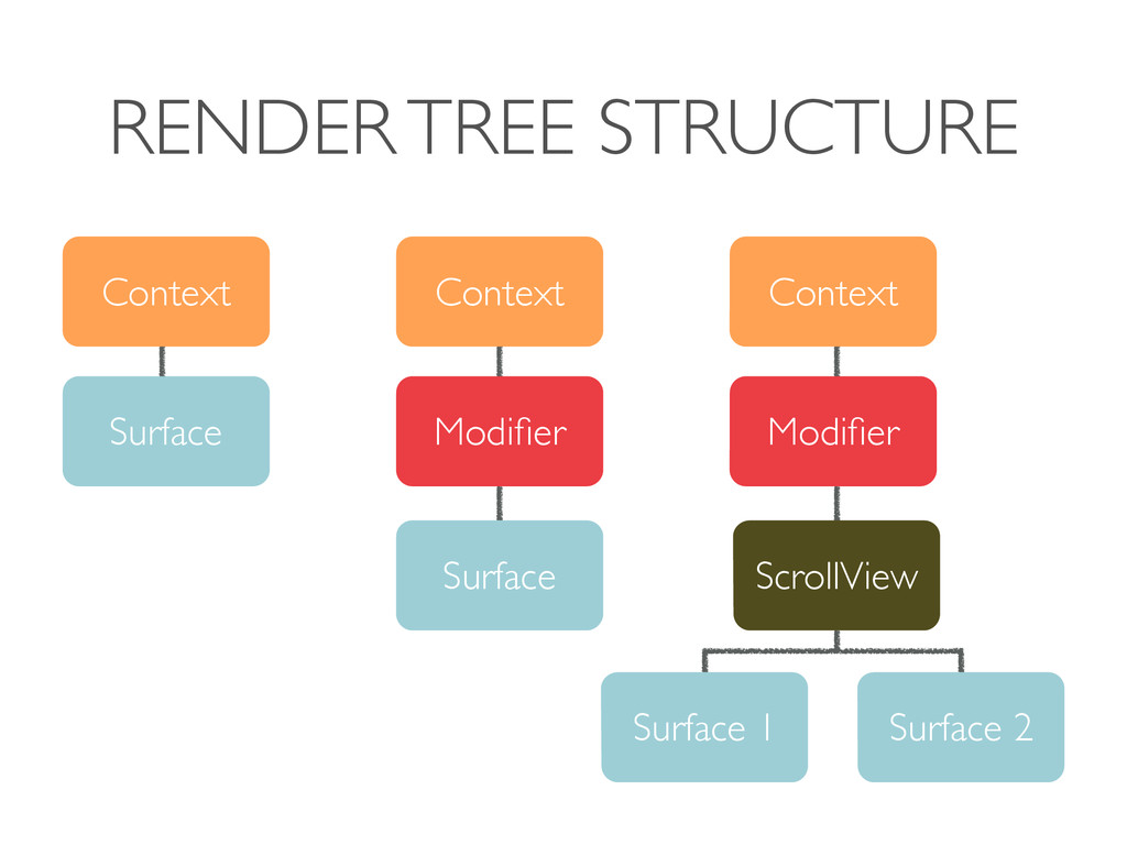 RENDER TREE STRUCTURE Context Surface Context M...