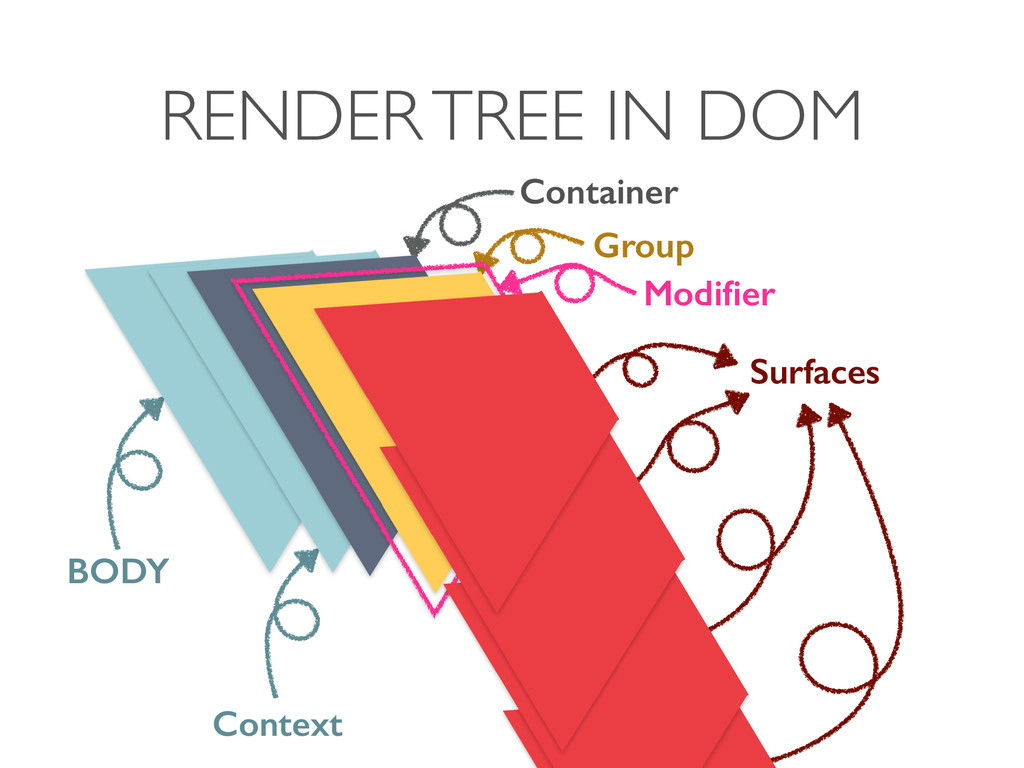 RENDER TREE IN DOM Container Group Surfaces Con...