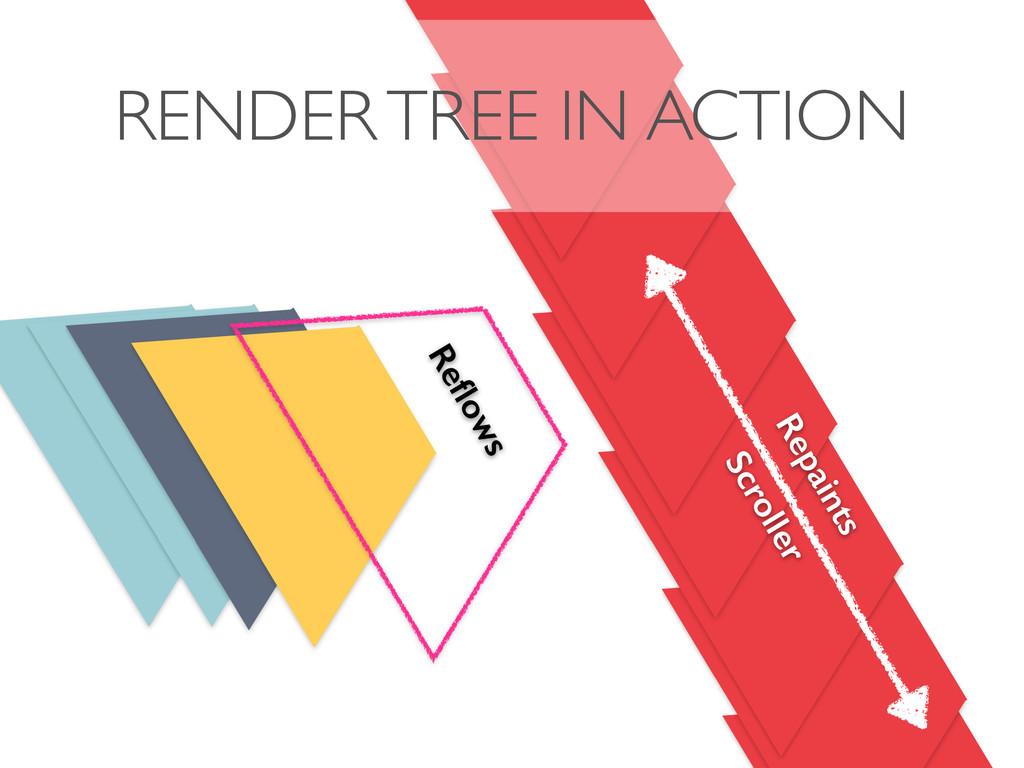 RENDER TREE IN ACTION Scroller Reflows Repaints