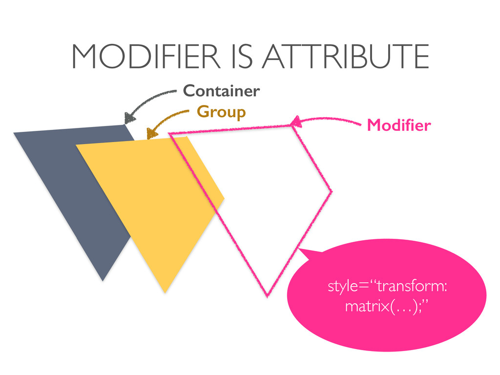 MODIFIER IS ATTRIBUTE Container Group Modifier s...