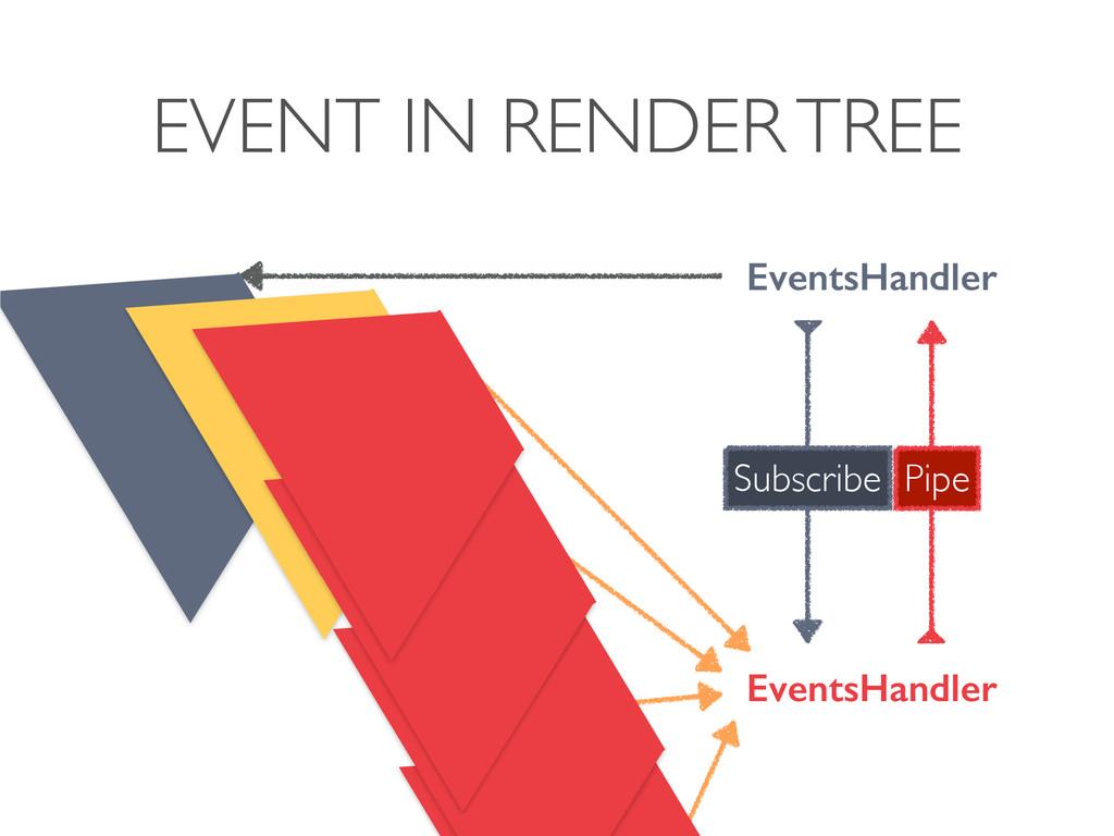 EVENT IN RENDER TREE EventsHandler EventsHandle...
