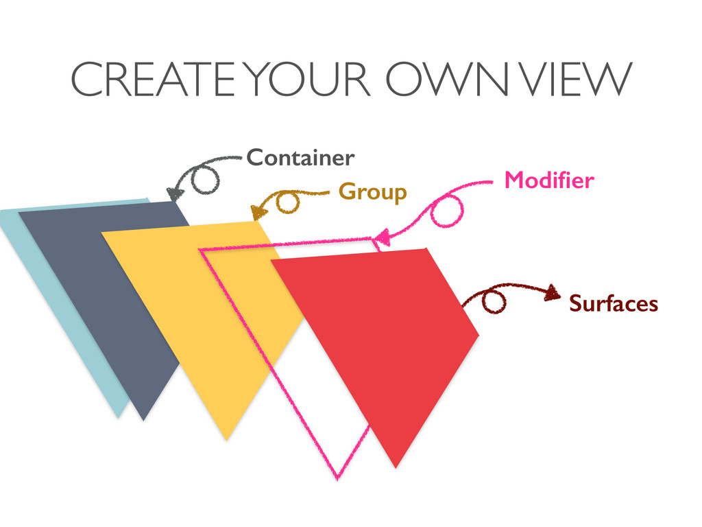 CREATE YOUR OWN VIEW Container Group Surfaces M...