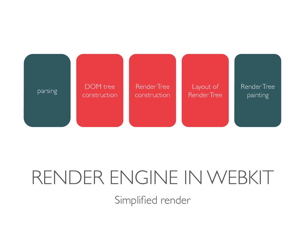 RENDER ENGINE IN WEBKIT Simplified render parsin...
