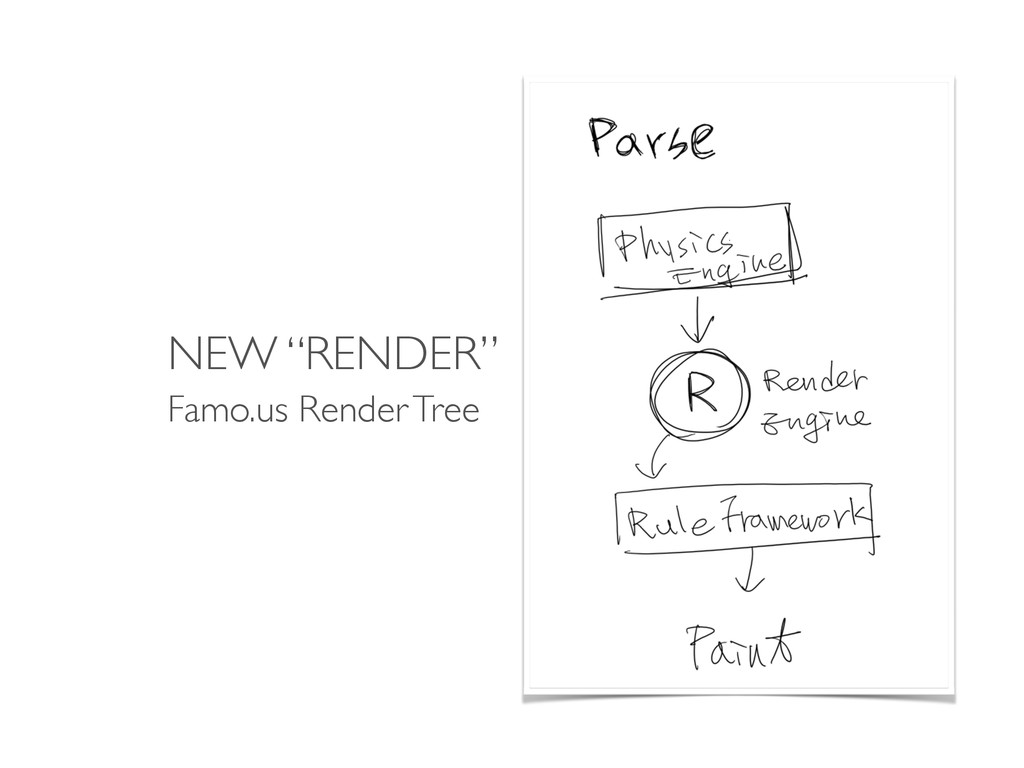 """NEW """"RENDER"""" Famo.us Render Tree"""