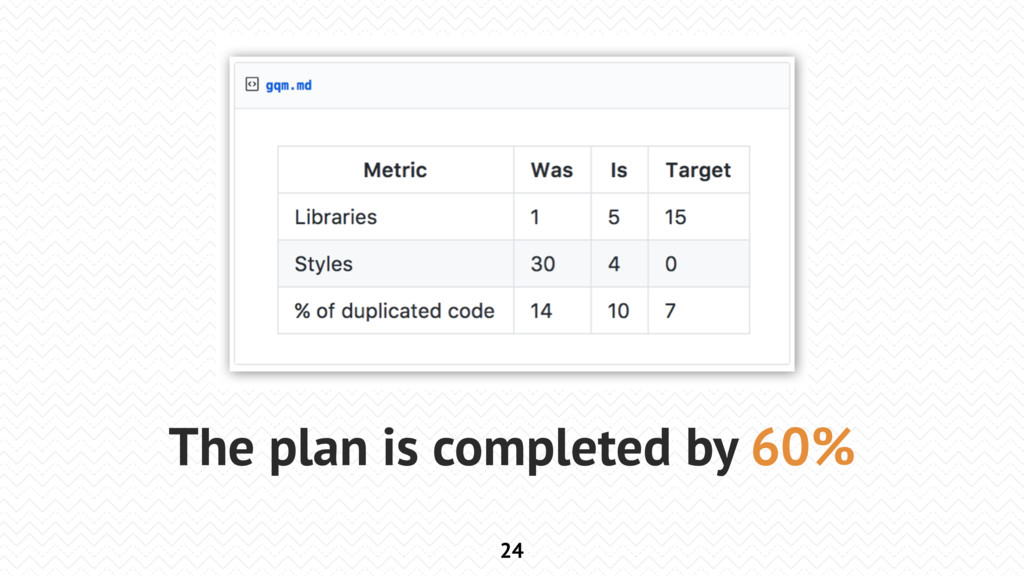 24 The plan is completed by 60%