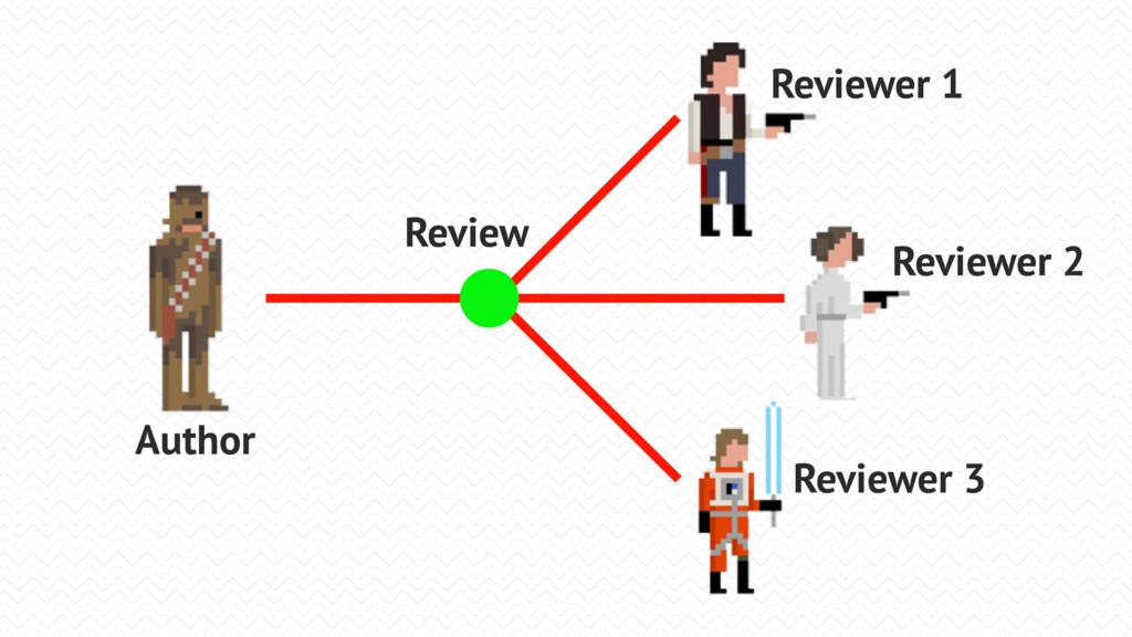 Author Reviewer 1 Reviewer 2 Reviewer 3 Review