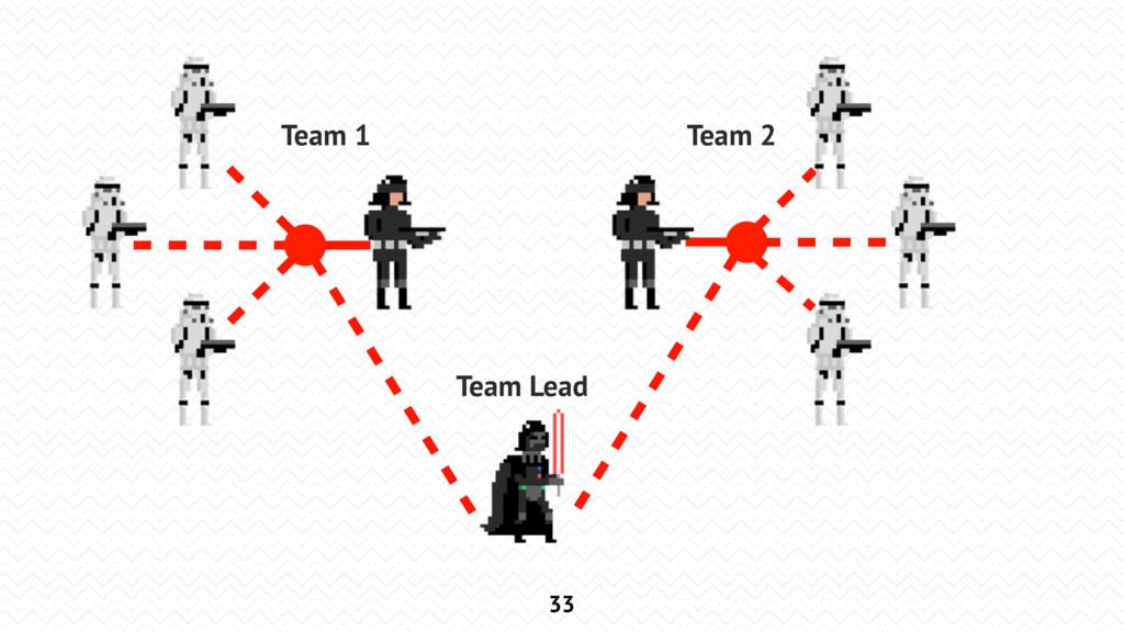 33 Team Lead Team 1 Team 2