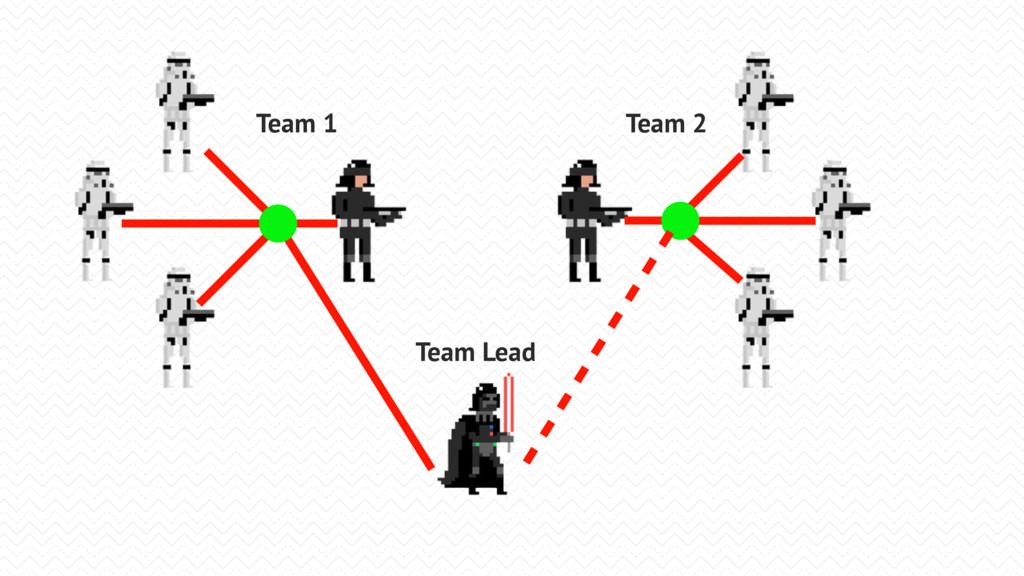 Team Lead Team 1 Team 2