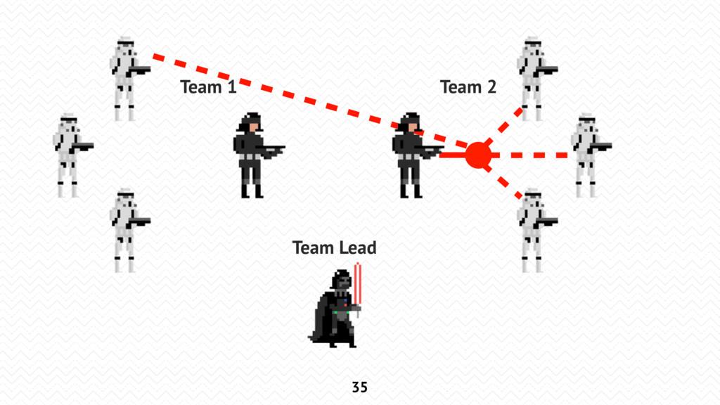 35 Team Lead Team 1 Team 2