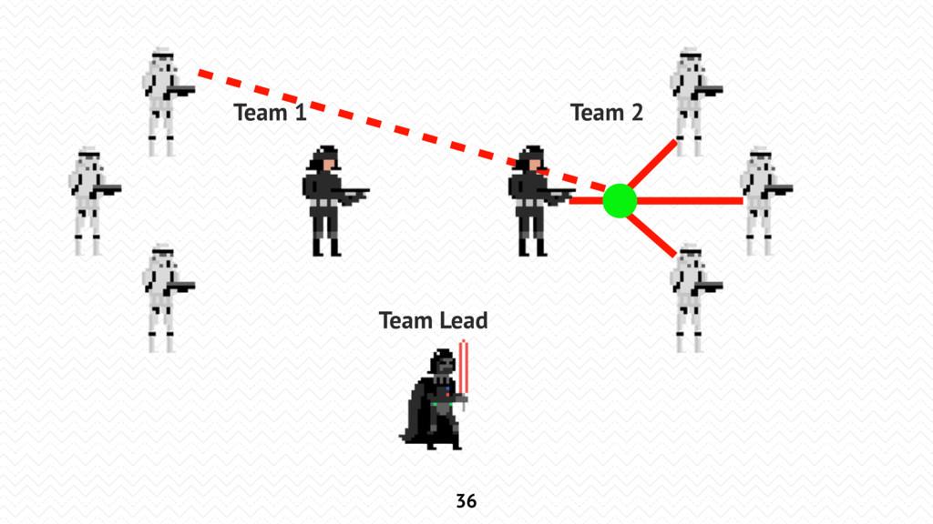 36 Team Lead Team 1 Team 2