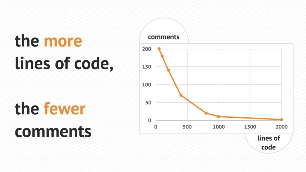 lines of code 0 50 100 150 200 0 500 1000 1500 ...
