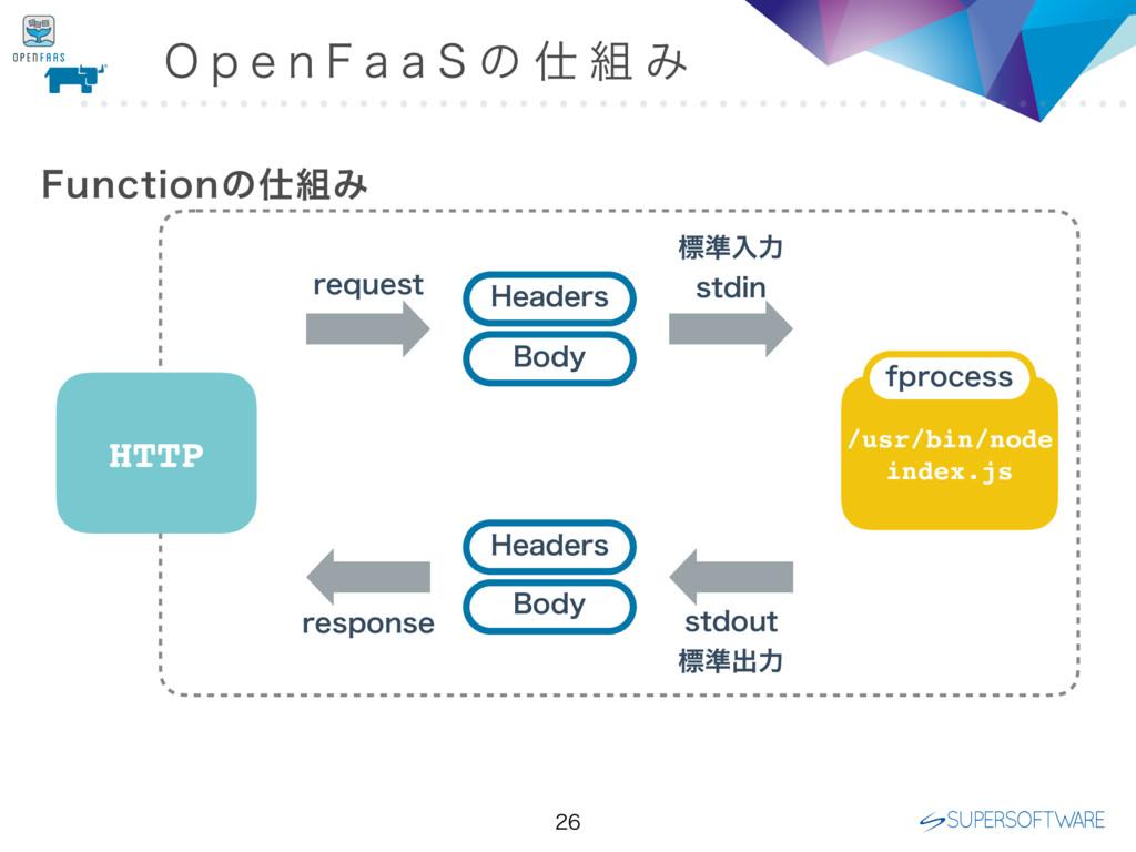 HTTP )FBEFST #PEZ )FBEFST #PEZ /usr/bin/node...