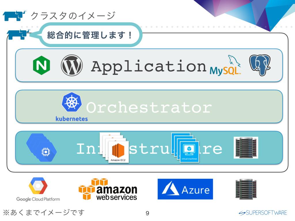 ΫϥελͷΠϝʔδ  Infrastructure Orchestrator Applica...