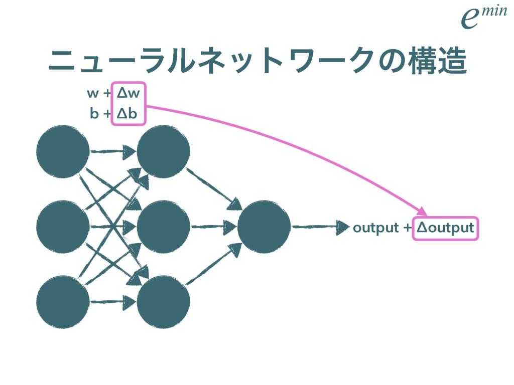 χϡʔϥϧωοτϫʔΫͷߏ w + Δw b + Δb output + Δoutput