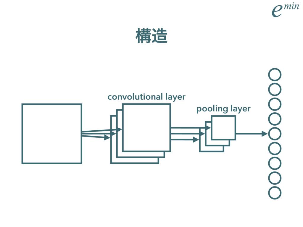 ߏ convolutional layer pooling layer