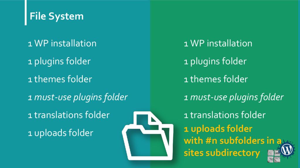File System 1 WP installation 1 plugins folder ...