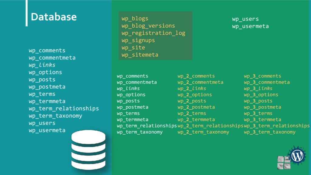 Database wp_comments wp_commentmeta wp_links wp...