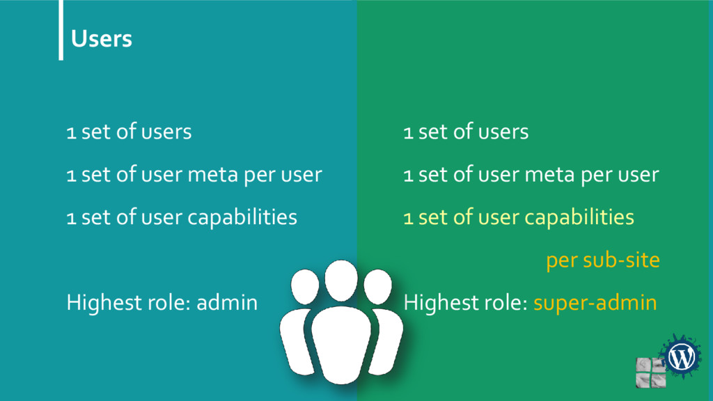 Users 1 set of users 1 set of user meta per use...