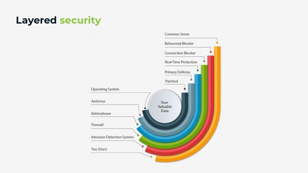 <> @zupinnovation zup.com.br Layered security