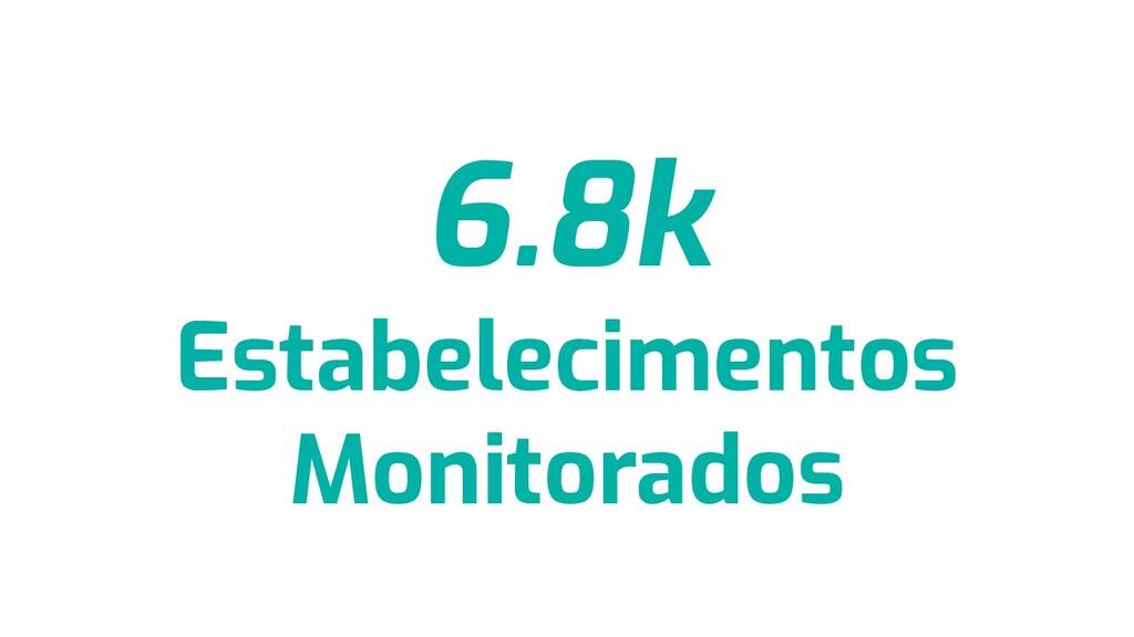 6.8k Estabelecimentos Monitorados