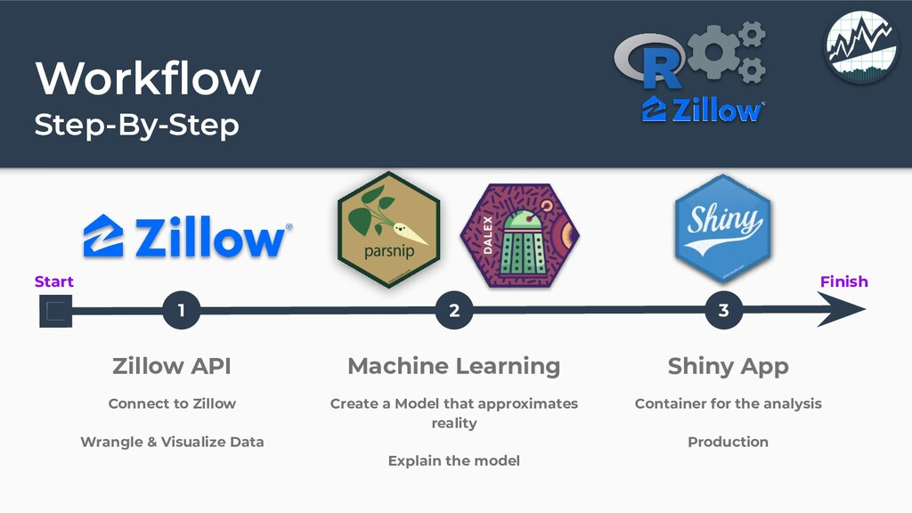 Workflow Step-By-Step Start Finish 1 2 3 Zillow ...