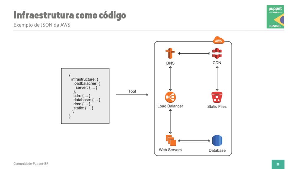 Infraestrutura como código Exemplo de JSON da A...