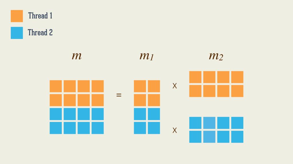 X = m m1 m2 X Thread 1 Thread 2