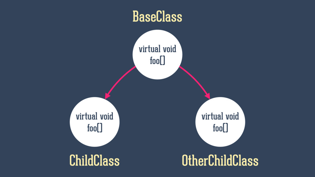 virtual void foo() BaseClass virtual void foo()...