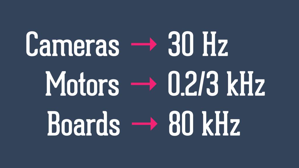 Cameras → 30 Hz Motors → 0.2/3 kHz Boards → 80 ...