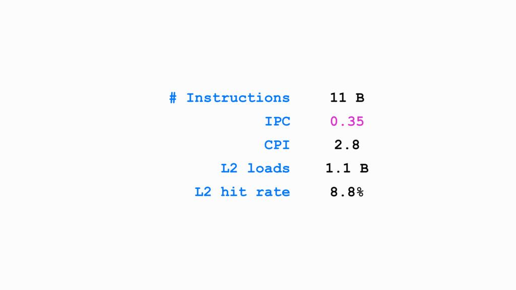 # Instructions 11 B IPC 0.35 CPI 2.8 L2 loads 1...