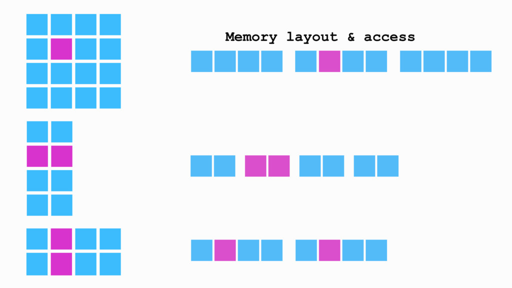 Memory layout & access