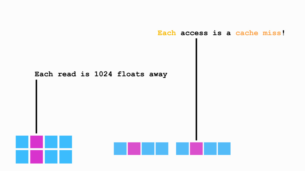 Each read is 1024 floats away Each access is a ...