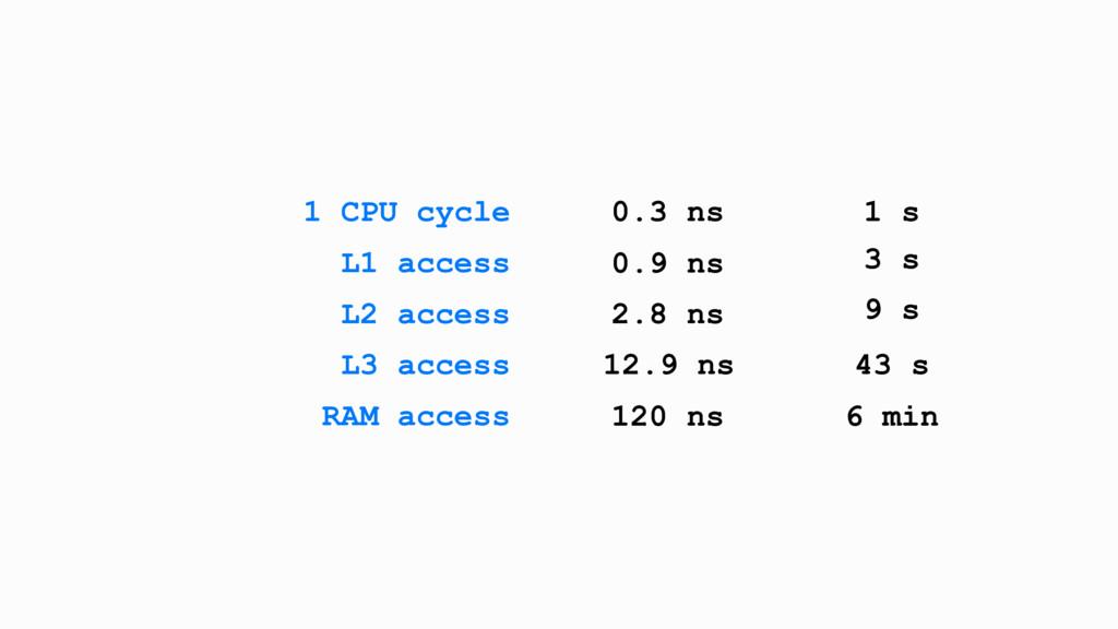 1 CPU cycle 0.3 ns 1 s L1 access 0.9 ns 3 s L2 ...