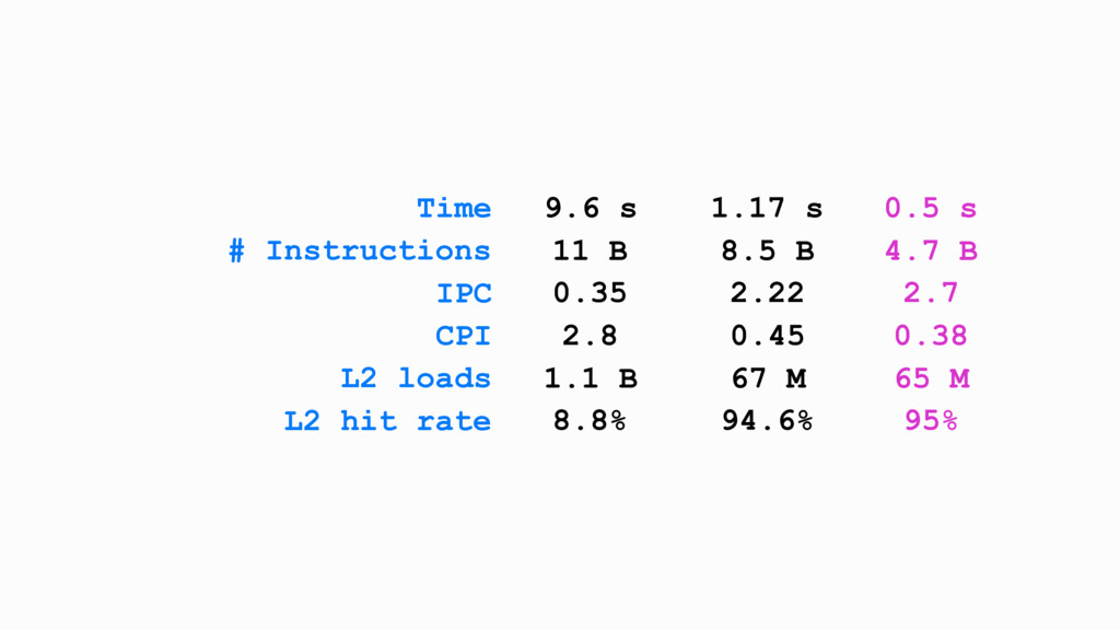 Time 9.6 s 1.17 s 0.5 s # Instructions 11 B 8.5...