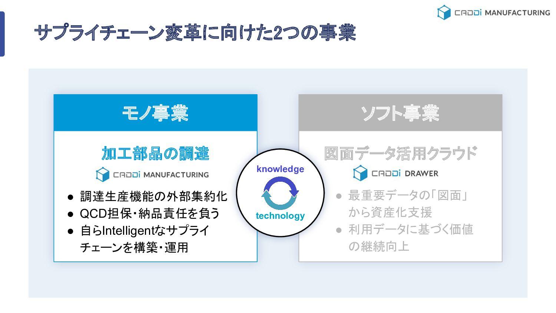発注側 受注側 07 MARKET ISSUES https://speakerdeck.co...